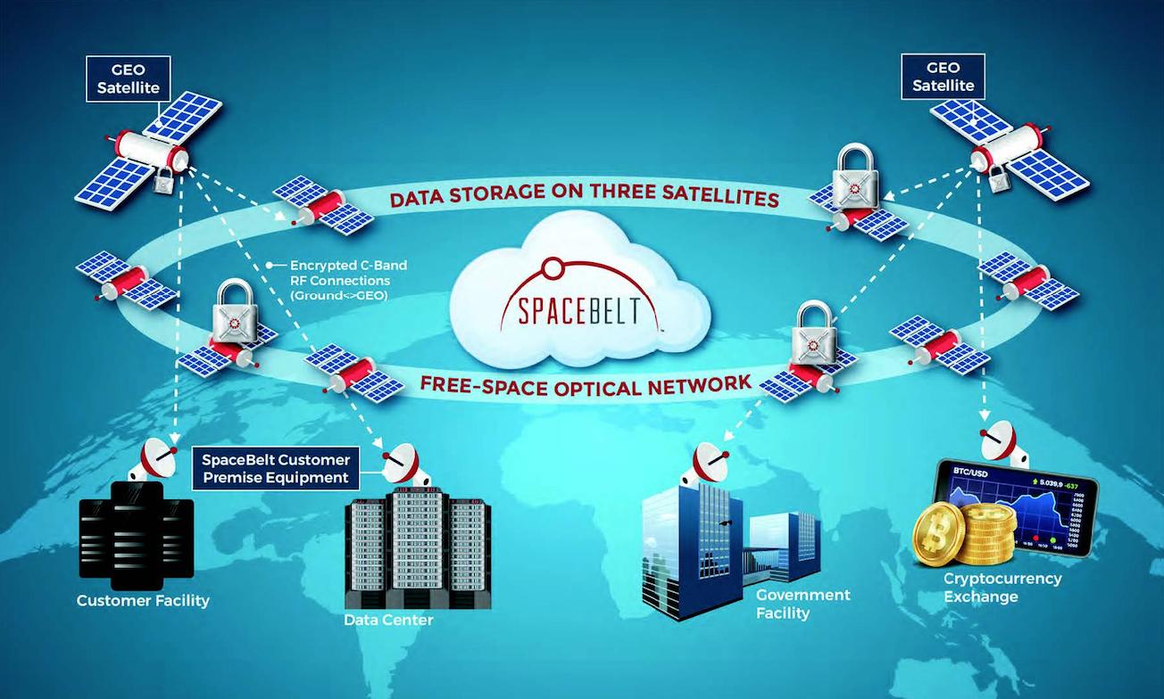 Spacebelt Data Storage